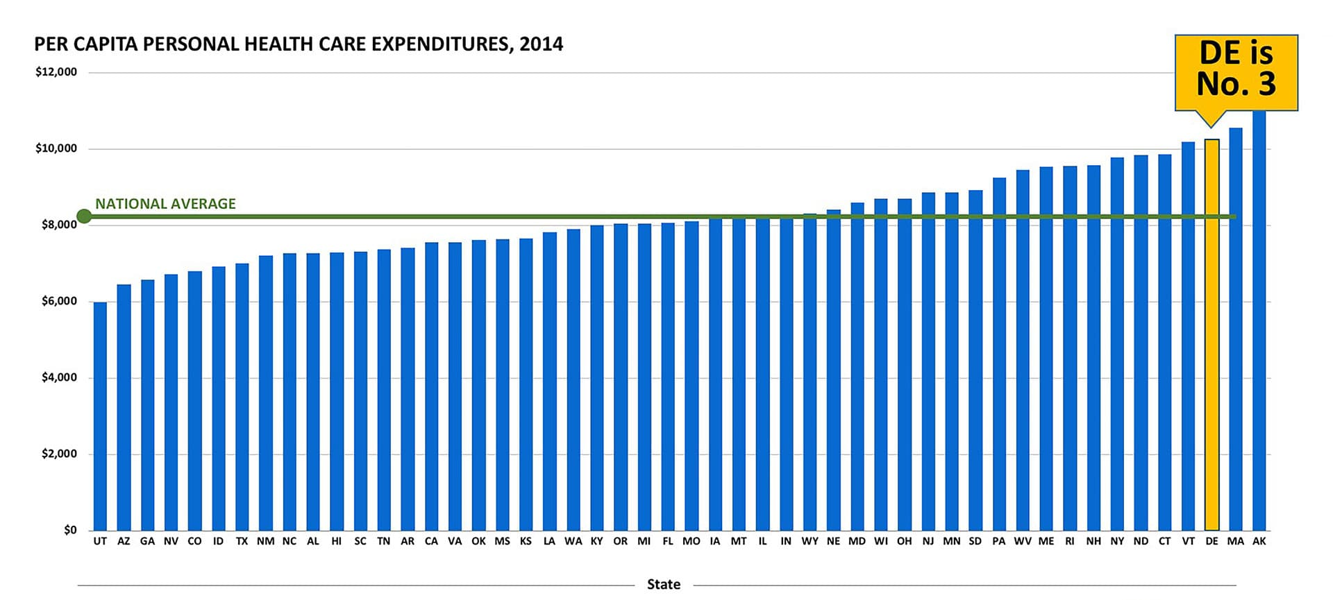 Delaware Health Care Spending chart